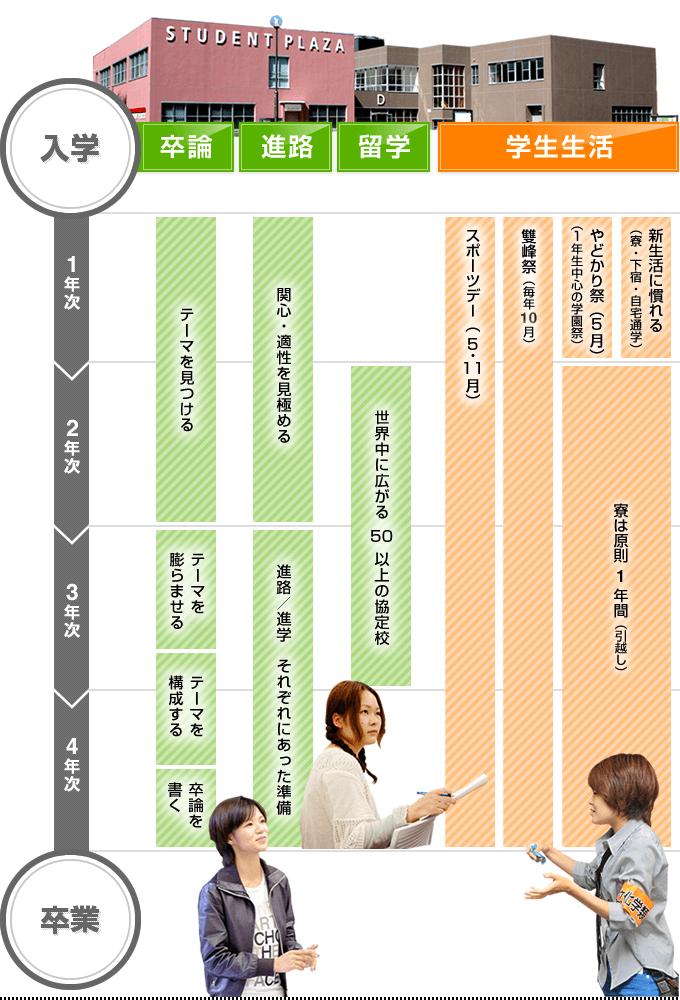 画像:学生生活 -入学から卒業までの流れ-